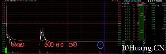跌停板出货法盘口实例分析图解,拾荒网