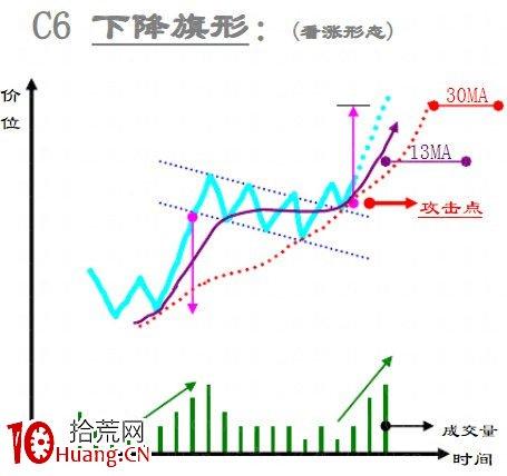 趋势线技术之:整理形态大全(图解),拾荒网