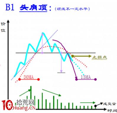 趋势线技术之:顶部反转形态大全(图解)