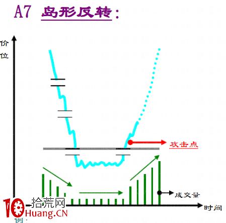趋势线技术之:底部反转形态大全(图解),拾荒网