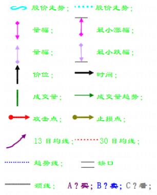 趋势线技术之:底部反转形态大全(图解)