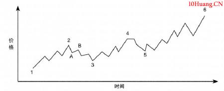道氏趋势理论的基本观点(图解)