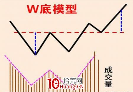 W双重底形态的操盘精髓(图解)