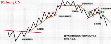 股票趋势的级别划分(图解)
