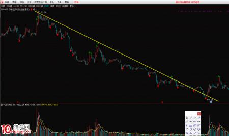如何画股票趋势线?(图解)