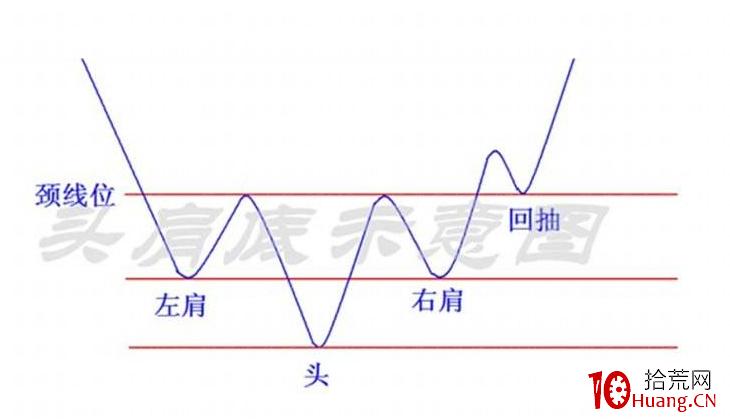 头肩底技术形态分析(图解),拾荒网