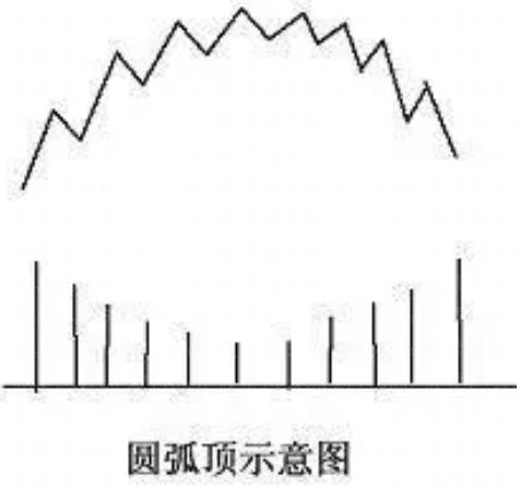 圆弧顶技术形态分析(图解),拾荒网