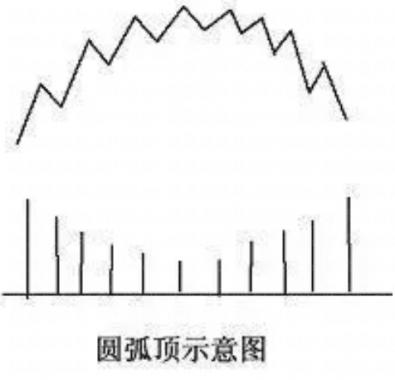 圆弧顶技术形态分析(图解)