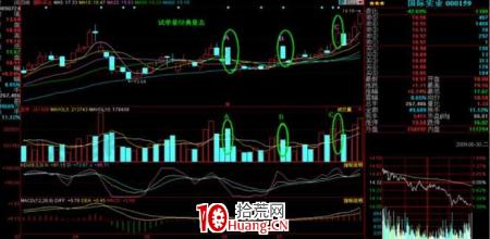 K线掘金系列:小荷才露尖尖角 试盘量经典量态运用(图解)