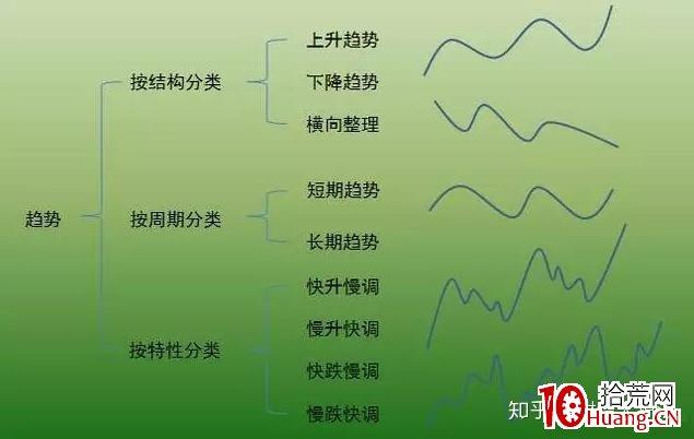 价值千金的交易系统——趋势交易法(一):关于趋势(图解),拾荒网