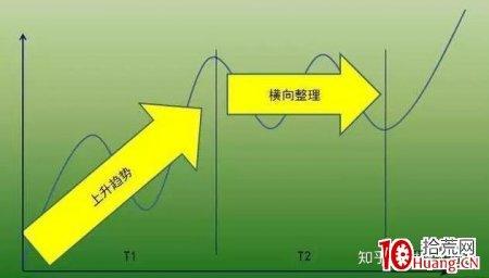 价值千金的交易系统——趋势交易法(一):关于趋势(图解)