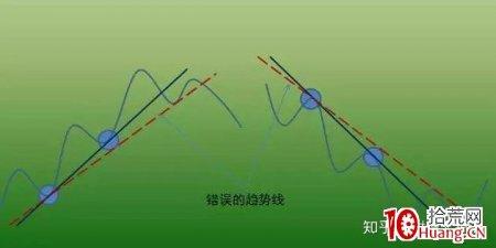 价值千金的交易系统——趋势交易法(二):趋势线(图解)