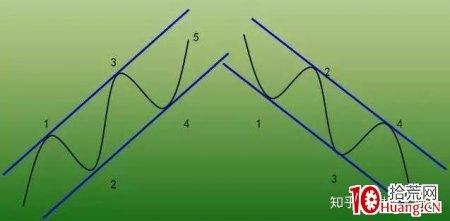 价值千金的交易系统——趋势交易法(三):通道线(图解)