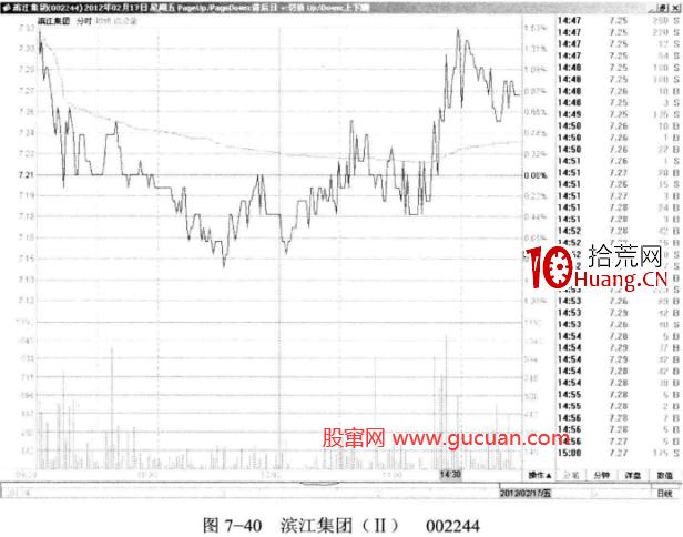 股价调整中的低平量(图解),拾荒网