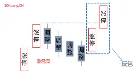 反包涨停板低吸模式,认准3大逻辑!(图解)