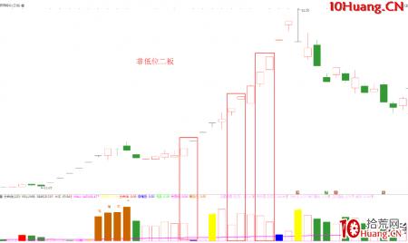 涨停板打板进阶深度教程2:二板(低吸、半路、打板、竞价)买入逻辑,以及优缺点(图解)