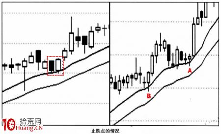 【高控盘个股战法】关键战术2:把握正常涨跌节奏(图解)