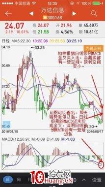 为什么你买的股不涨?60分钟MACD金叉法选择买点(图解)