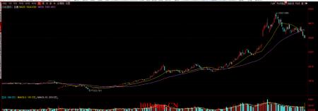 一个趋势股交易者谈如何复盘(图解)