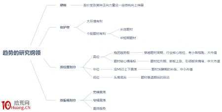 趋势交易模式的部分要点总结:第四篇 趋势的研究纲领(图解)