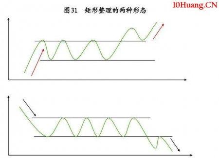 常见的股票k线整理形态分析(图解)