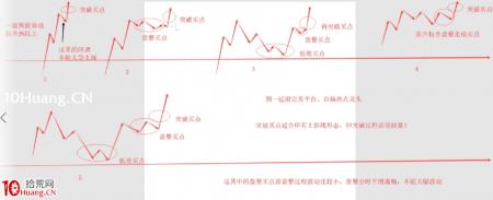 半路模式的分时异动买点走势五大类型示意图(图解)