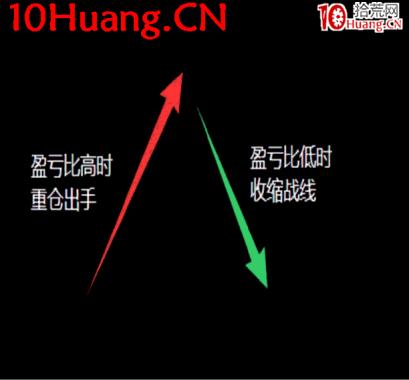 操盘手短线入门博弈刀法深度教程3:主力游资的大局观系统(图解)