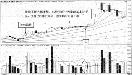 强势股操作技巧深度教程15:强势股大涨启动前的特征(7)量能异动
