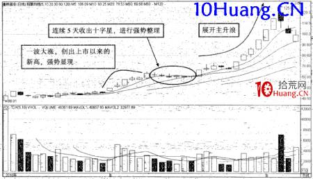 强势股操作技巧深度教程17:强势股大涨启动前的特征(9)十字星横盘