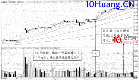 强势股操作技巧深度教程18:强势股大涨启动前的特征(10)新高后芝麻量点