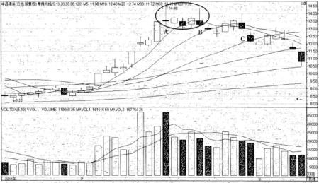 强势股操作技巧深度教程25:强势股的顶部特征(7)双针探顶(图解)