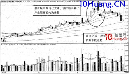 强势股操作技巧深度教程19:强势股的顶部特征(1)高位阴线大跌(图解)