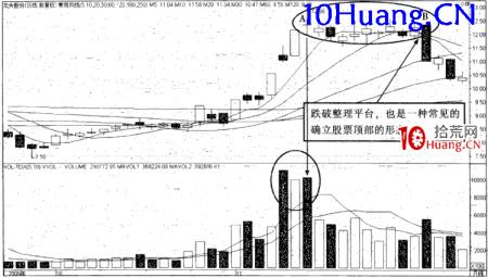 强势股操作技巧深度教程21:强势股的顶部特征(3)放量滞涨(图解)