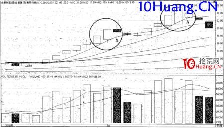 强势股操作技巧深度教程22:强势股的顶部特征(4)大幅震荡跟长上影线(图解)