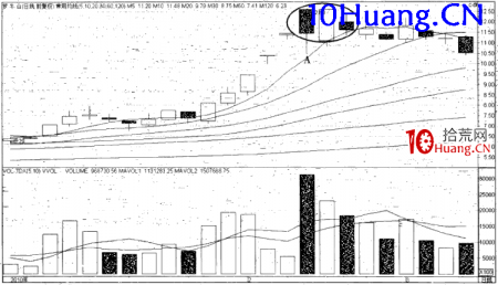 强势股操作技巧深度教程23:强势股的顶部特征(5)两阴夹一阳(图解)