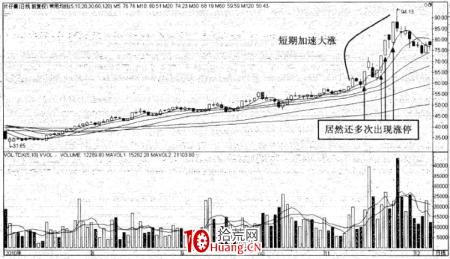 强势股操作技巧深度教程27:强势股的顶部特征(9)趋势股的罕见大涨(图解)