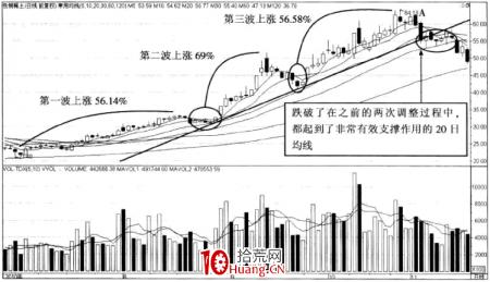 强势股操作技巧深度教程29:强势股的顶部特征(11)上升规律被打破(图解)