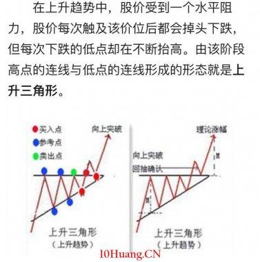 上升三角形突破形态(图解)
