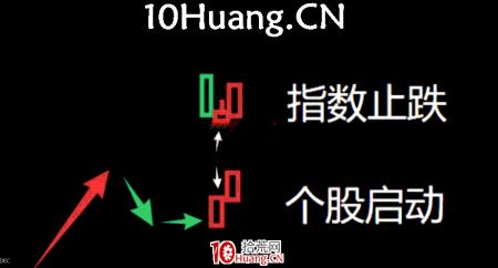 妖股系统战法深度教程19:妖股启动的第二个时间点,指数大阴线后的止跌K线(图解)