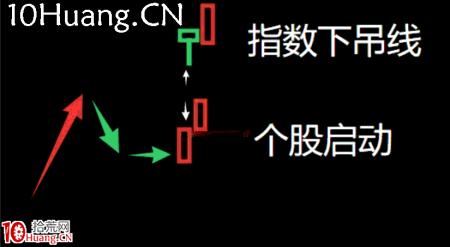 妖股系统战法深度教程20:妖股启动的第三个时间点,指数下吊线出现的人气股(图解)