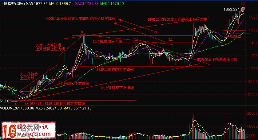 股票上升趋势线_实例图解如何画一只股票趋势线(上升下降趋势、上升下降通道 ...