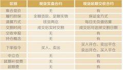 上海黄金交易所合约相关问题解答