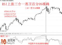RSI指标值如何判断个股走势强弱
