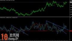 RSI指标炒股使用方法图解