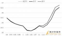 图解如何看待股指期权仿真合约的波动率交易