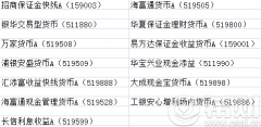 <strong>场内t+0货基有哪些 场内t+0货基名单一览表</strong>