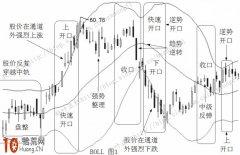 BOLL指标波段操作股票趋势形态精髓(图解)