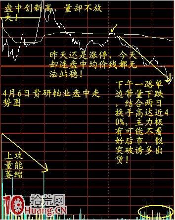 图松股票充分度过顶打板模具的假打破开效实,拾荒网