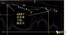 台湾一位股民用这招KDJ指标,一年赚了320万(图解)