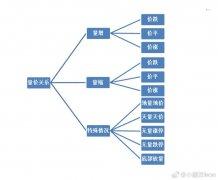 最重要的技术面指标——量价关系(图解)